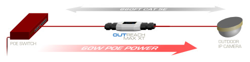 VERACITY OUTREACH MAX Network PoE Extender extend cat5 IP camera and PoE device